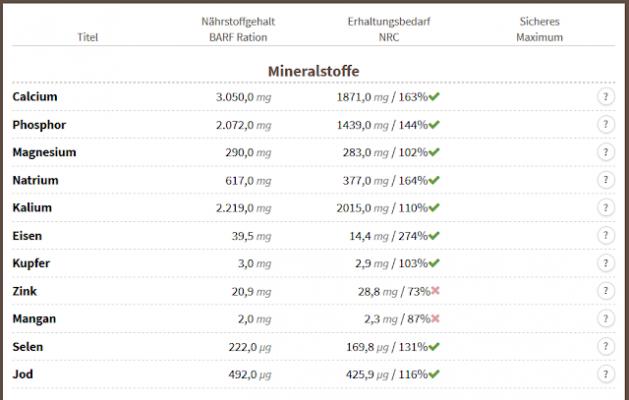 Mineralstoffe bei BARF