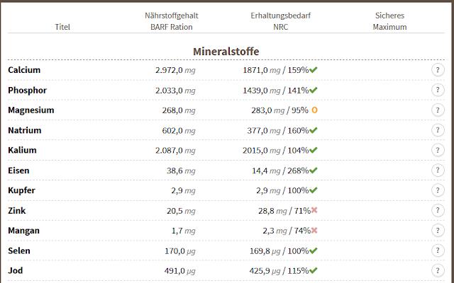 Mineralstoffe ohne Nüsse