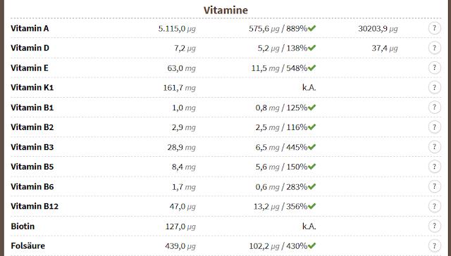Vitamine bei BARF