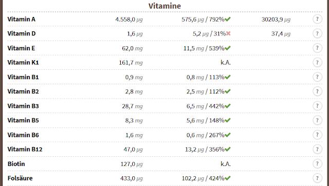 Nährstoffversorgung BARF Vitamine ohne Lebertran